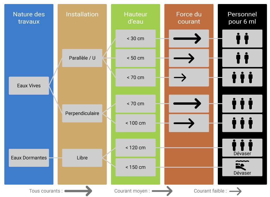 batardeau water-gate arbre de décision déterminer la possibilité d
