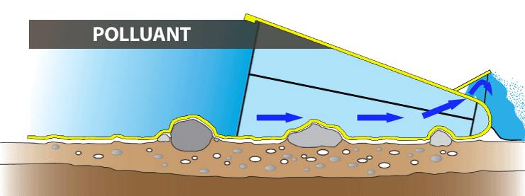 principe barrage anti pollution watergate pour rivières séparateur hydrocarbure