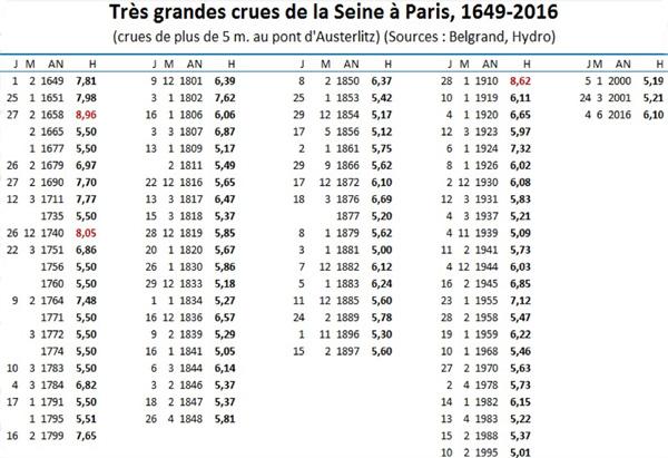 Crues de la Seine Paris historique