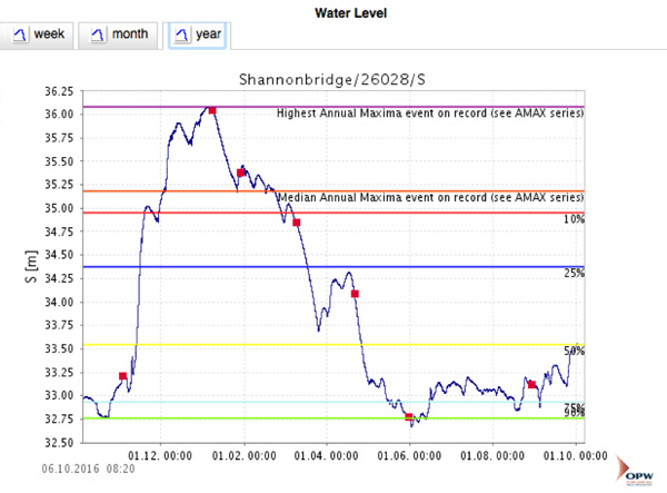 water level at the shannonbridge