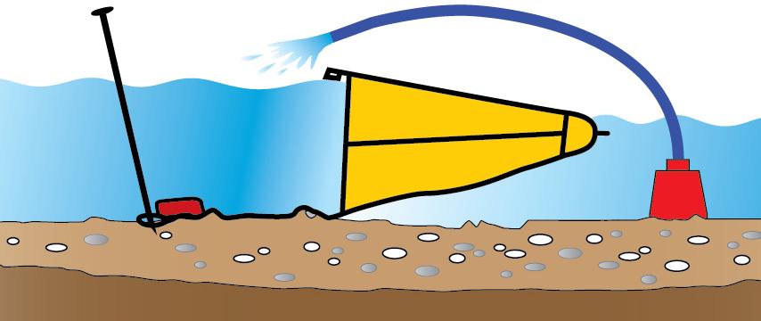 Pendant le pompage la différence de niveau augmente entre l'amont et l'aval. Le barrage souple se met en pression. La toile inférieure épouse progressivement le fond du cours d'eau.