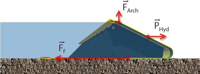 Barrages souples autobloquants. Technologie Water-Gate©. Schéma de répartition des forces