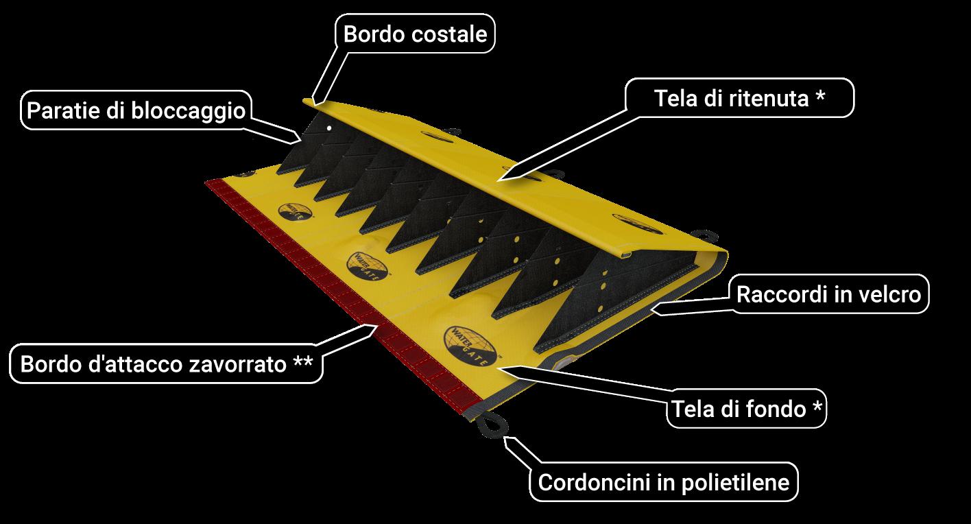 schema anti-alluvione schema de principe telone