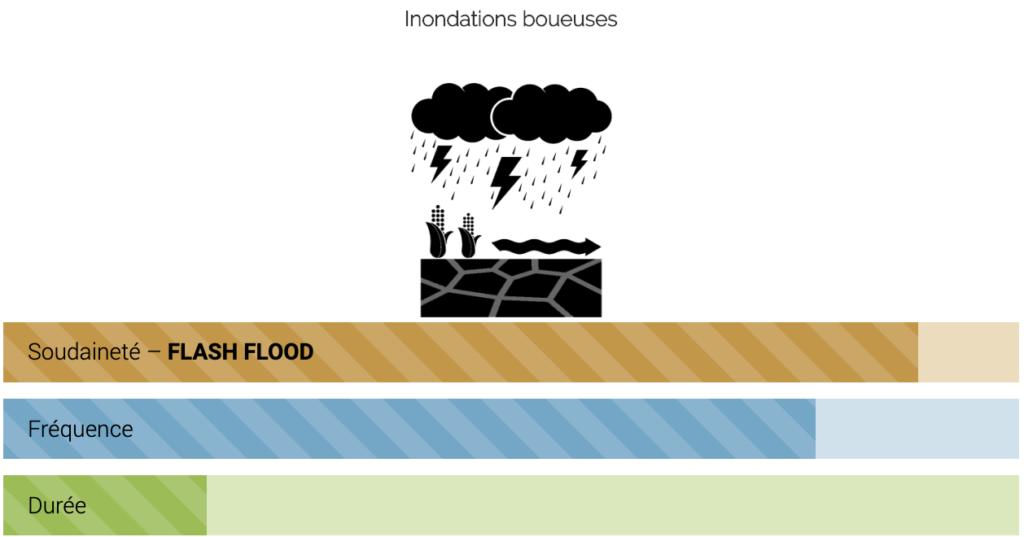 Inondations boueuses : schéma Soudaineté, Fréquence, Durée