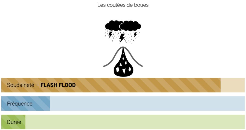 Les coulées de boues : schéma Soudaineté, Fréquence, Durée