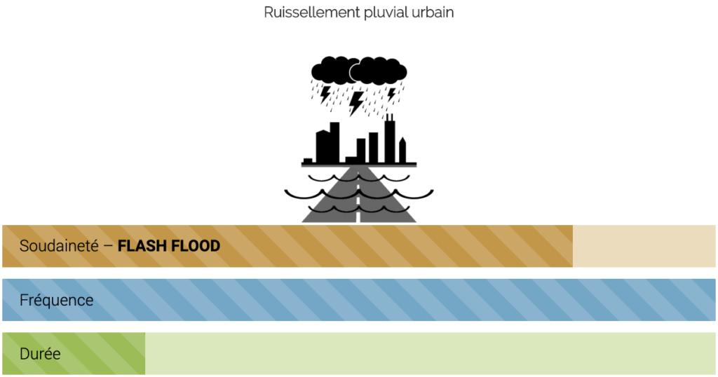 Ruissellement pluvial urbain : schéma Soudaineté, Fréquence, Durée
