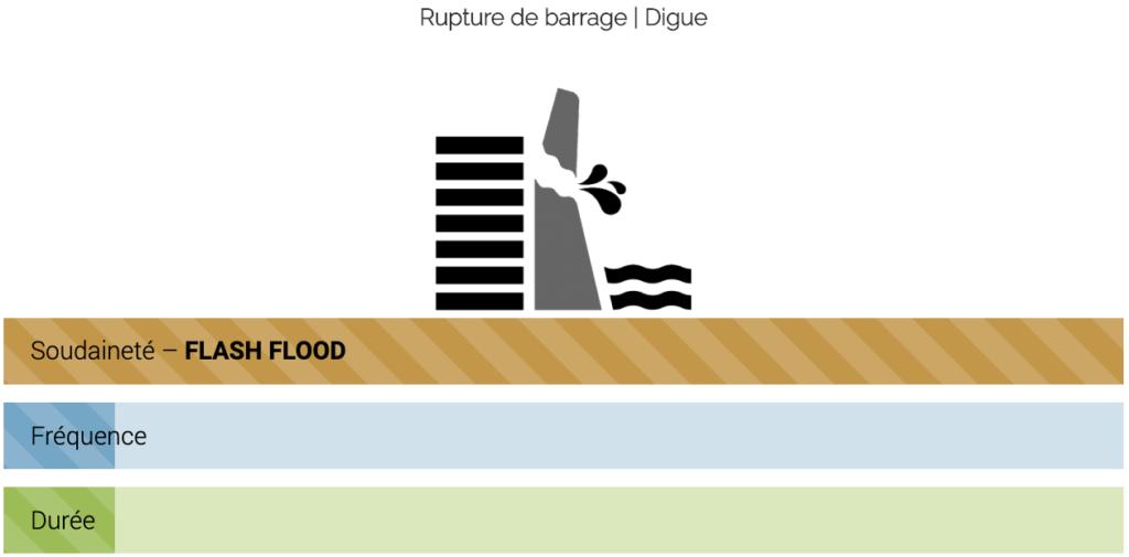 Rupture de barrage | Digue : schéma Soudaineté, Fréquence, Durée