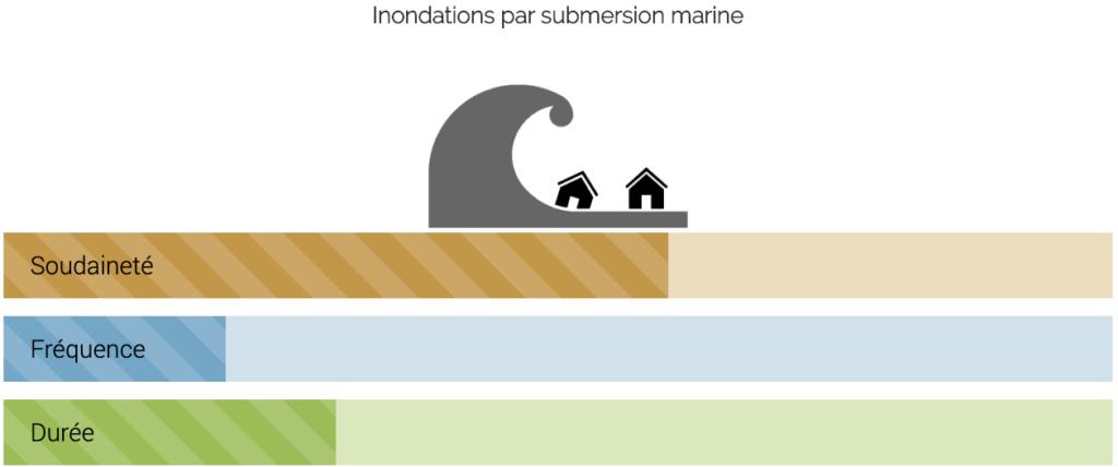 Inondations par submersion marine : schéma Soudaineté, Fréquence, Durée