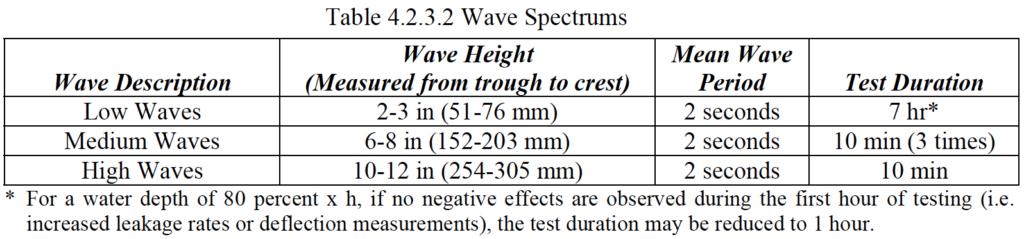 Caractéristiques des vagues pour les tests FM Approvals de performances des digues souples anti inondation