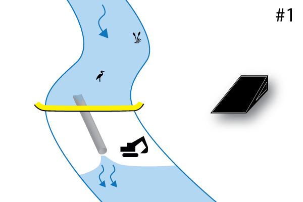 Batardeau souple Water-Gate©. Schéma d'une installation perpendiculaire au cours d'eau. Cas #1